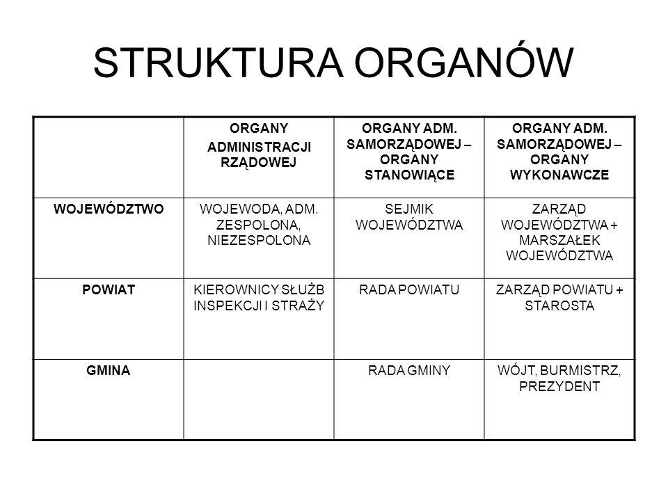 STRUKTURA ORGANÓW ORGANY ADMINISTRACJI RZĄDOWEJ ORGANY ADM. SAMORZĄDOWEJ – ORGANY STANOWIĄCE ORGANY ADM. SAMORZĄDOWEJ – ORGANY WYKONAWCZE WOJEWÓDZTWOW