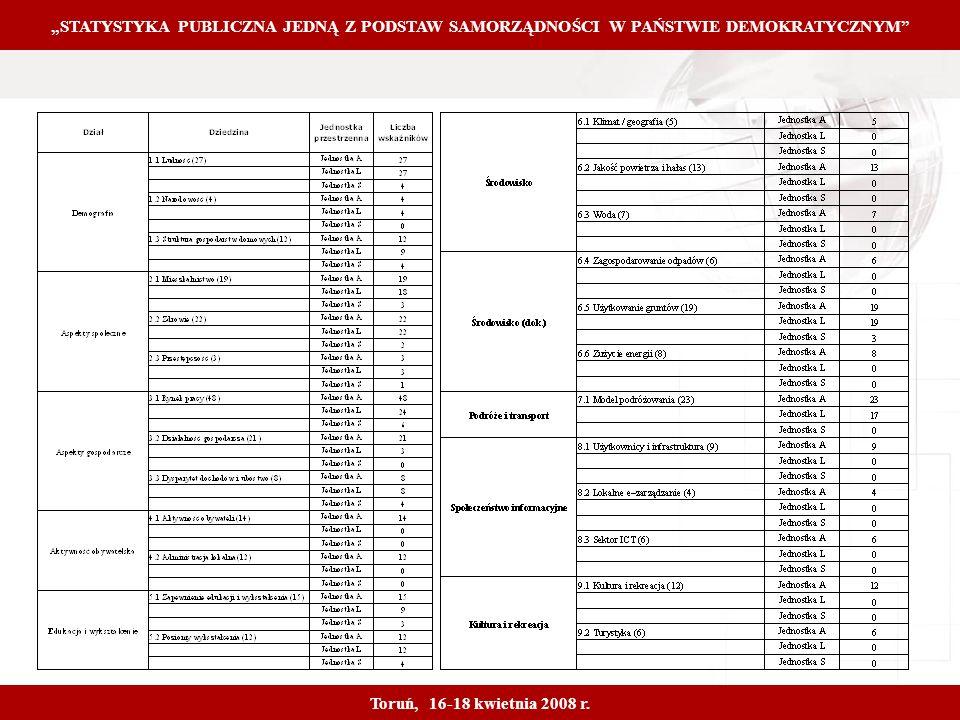 Proprietary and Confidential 11 STATYSTYKA PUBLICZNA JEDNĄ Z PODSTAW SAMORZĄDNOŚCI W PAŃSTWIE DEMOKRATYCZNYM Toruń, 16-18 kwietnia 2008 r.