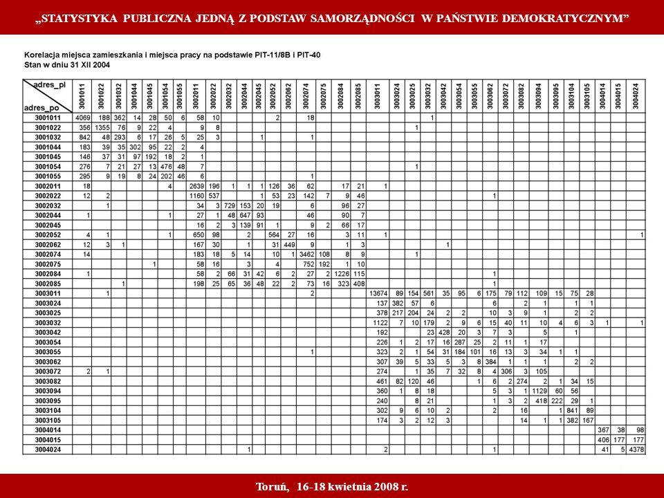 Proprietary and Confidential 18 STATYSTYKA PUBLICZNA JEDNĄ Z PODSTAW SAMORZĄDNOŚCI W PAŃSTWIE DEMOKRATYCZNYM Toruń, 16-18 kwietnia 2008 r.