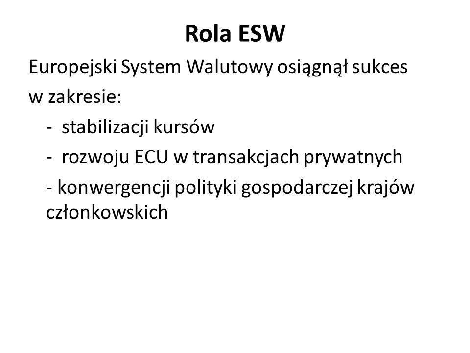 Rola ESW Europejski System Walutowy osiągnął sukces w zakresie: - stabilizacji kursów - rozwoju ECU w transakcjach prywatnych - konwergencji polityki