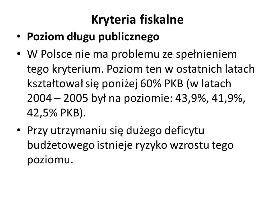 Kryteria fiskalne Poziom długu publicznego W Polsce nie ma problemu ze spełnieniem tego kryterium.