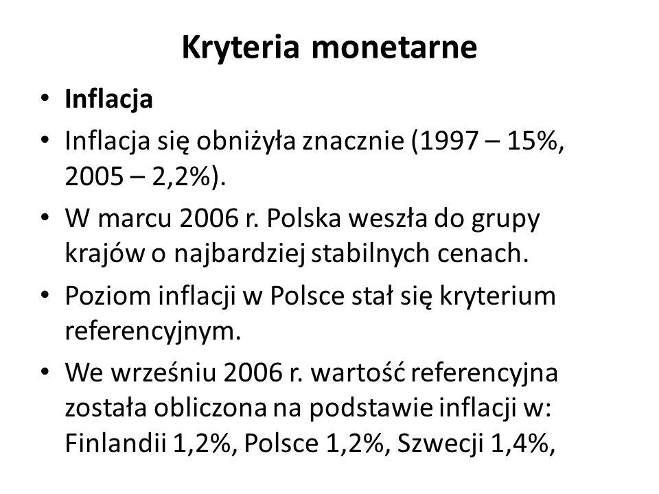 Kryteria monetarne Inflacja Inflacja się obniżyła znacznie (1997 – 15%, 2005 – 2,2%).