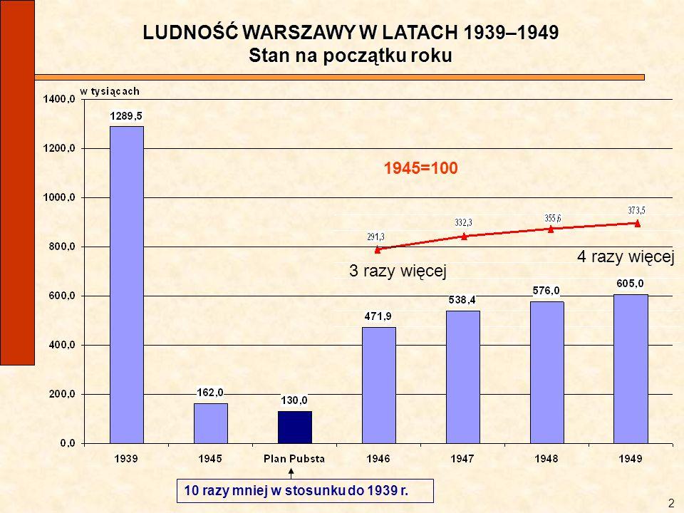 LUDNOŚĆ WARSZAWY W LATACH 1939–1949 Stan na początku roku 1945=100 4 razy więcej 3 razy więcej 2 10 razy mniej w stosunku do 1939 r.
