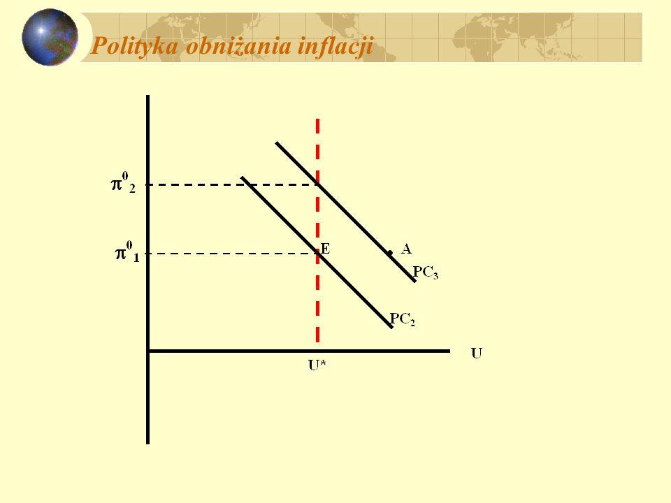 Polityka obniżania inflacji