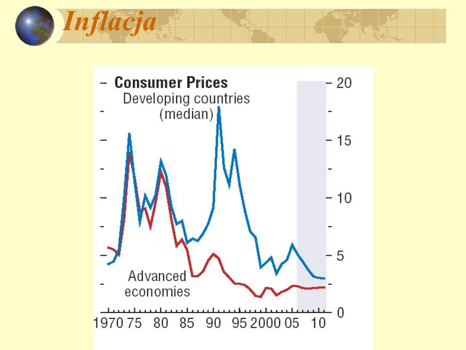 Pieniądz i inflacja M S V = P Y m S + v = x = + y = x – y = m S + v – y dlaczego Bank Centralny dopuszcza do nadmiernego wzrostu m S .
