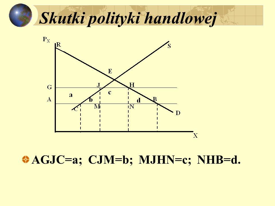 Skutki polityki handlowej AGJC=a; CJM=b; MJHN=c; NHB=d.