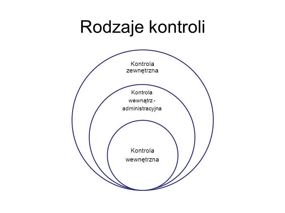 Rodzaje kontroli Kontrola zewnętrzna Kontrola wewnątrz - administracyjna Kontrola wewnętrzna