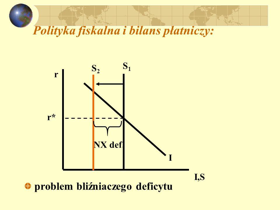Polityka fiskalna i bilans płatniczy: problem bliźniaczego deficytu r I,S S1S1 r* S2S2 NX def. I