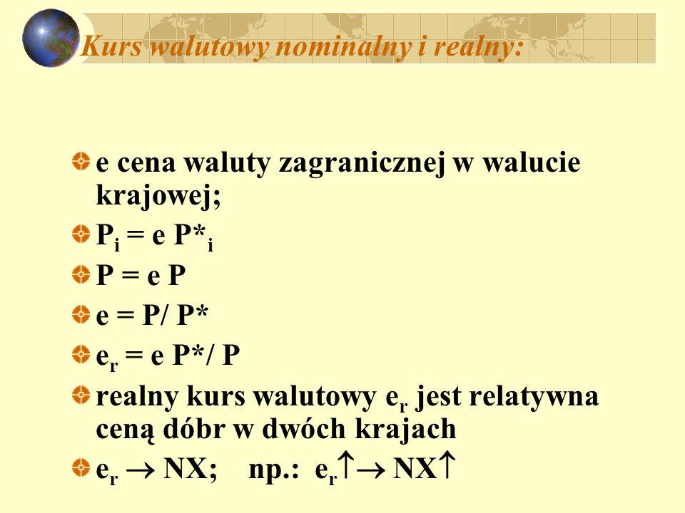Kurs walutowy nominalny i realny: e cena waluty zagranicznej w walucie krajowej; P i = e P* i P = e P e = P/ P* e r = e P*/ P realny kurs walutowy e r