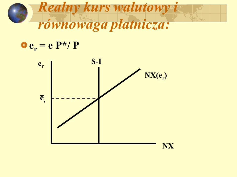 Realny kurs walutowy i równowaga płatnicza: e r = e P*/ P NX erer S-I NX(e r )