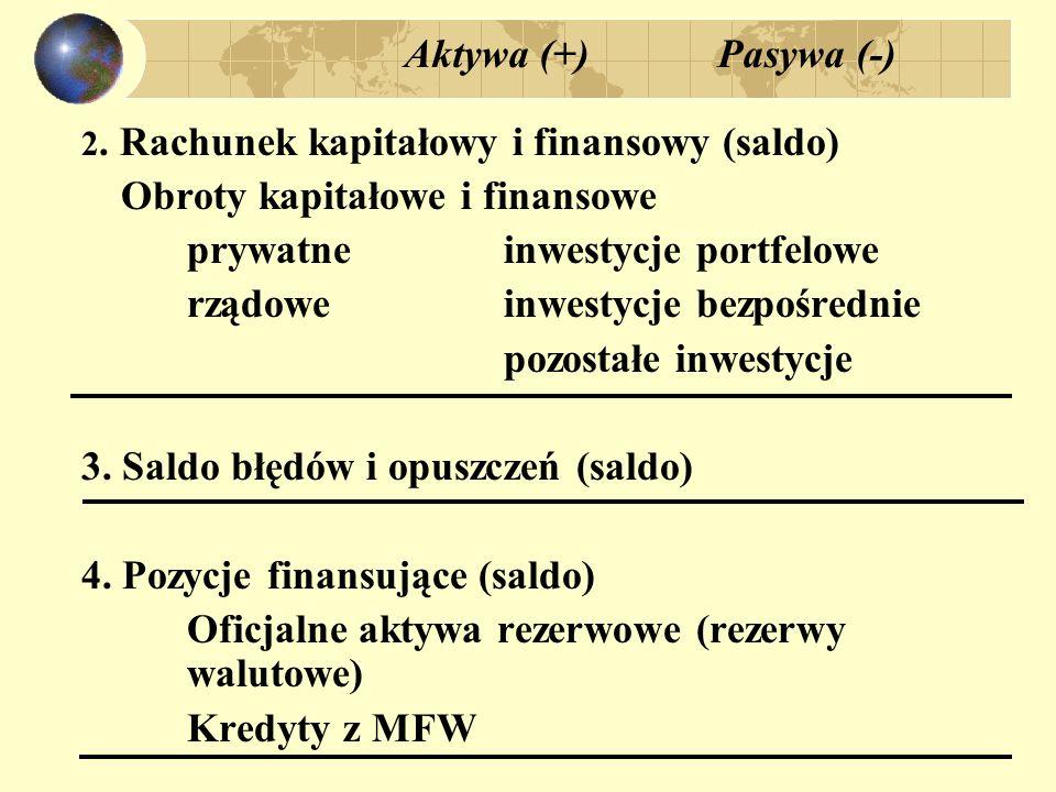 Aktywa (+) Pasywa (-) 2. Rachunek kapitałowy i finansowy (saldo) Obroty kapitałowe i finansowe prywatneinwestycje portfelowe rządoweinwestycje bezpośr