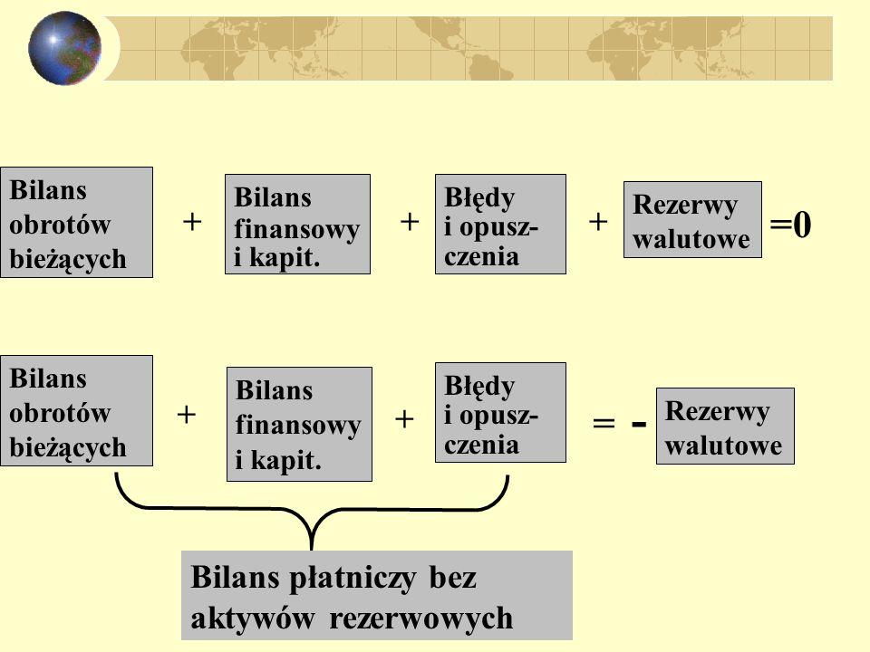 Bilans obrotów bieżących Bilans finansowy i kapit. Błędy i opusz- czenia Rezerwy walutowe +++ =0 Bilans obrotów bieżących Bilans finansowy i kapit. +
