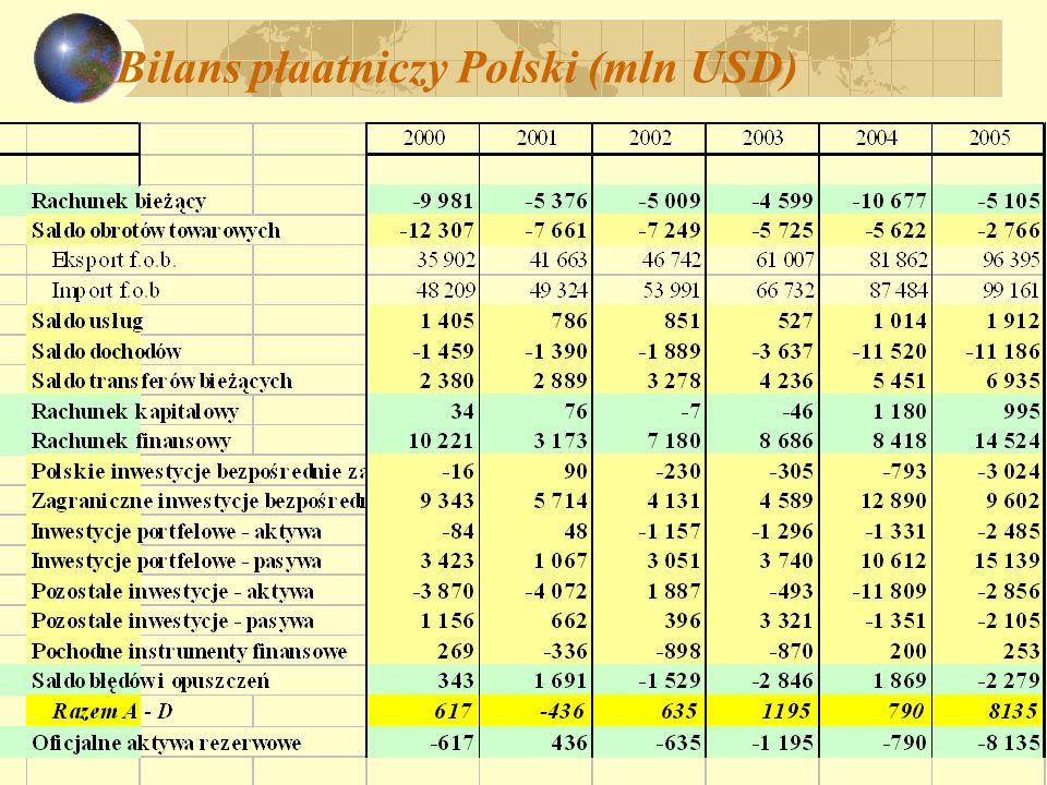 Bilans płaatniczy Polski (mln USD)
