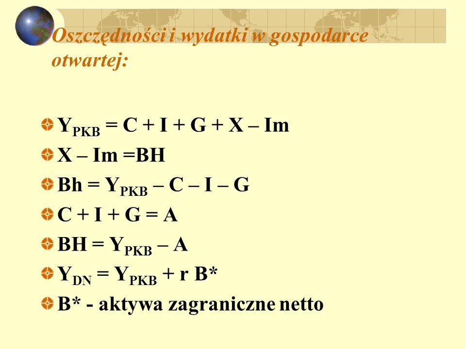 Oszczędności i wydatki w gospodarce otwartej: Y PKB = C + I + G + X – Im X – Im =BH Bh = Y PKB – C – I – G C + I + G = A BH = Y PKB – A Y DN = Y PKB +