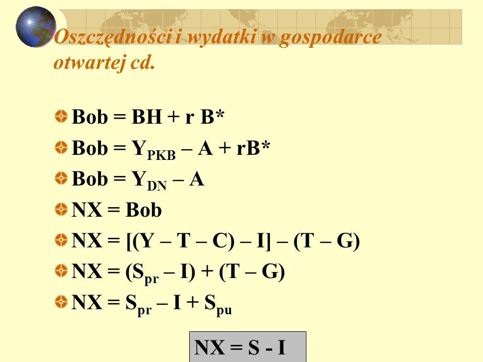 Oszczędności i wydatki w gospodarce otwartej cd. Bob = BH + r B* Bob = Y PKB – A + rB* Bob = Y DN – A NX = Bob NX = [(Y – T – C) – I] – (T – G) NX = (