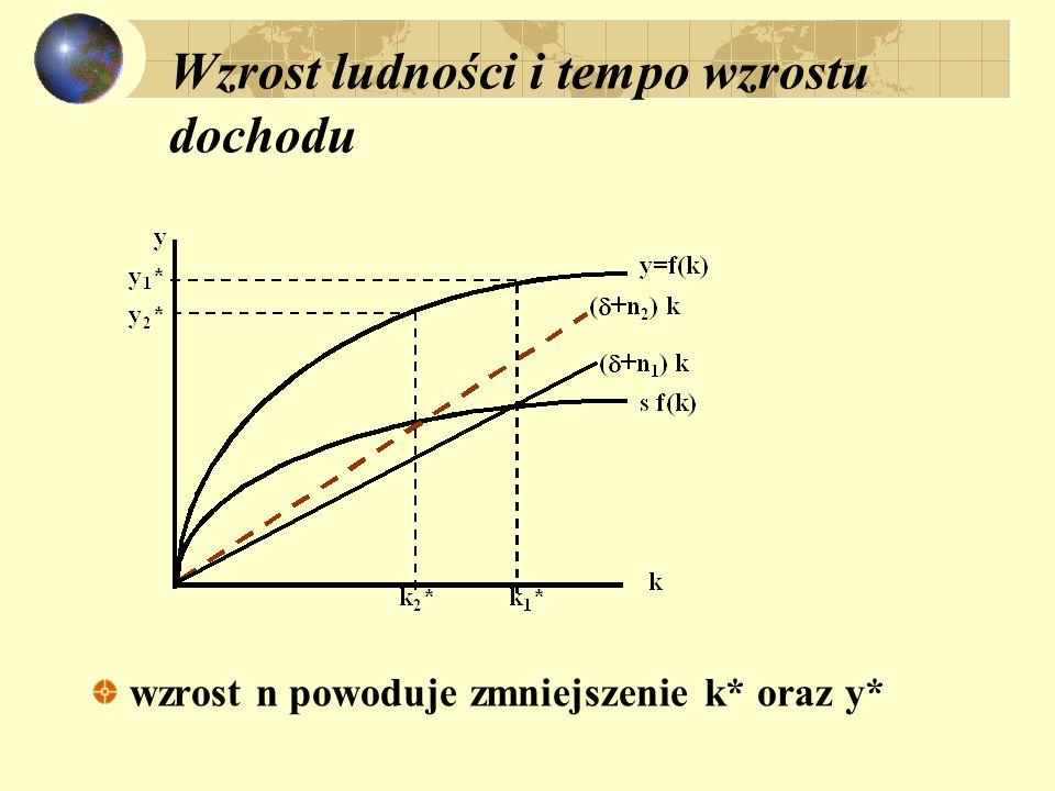 Wzrost ludności i tempo wzrostu dochodu wzrost n powoduje zmniejszenie k* oraz y*