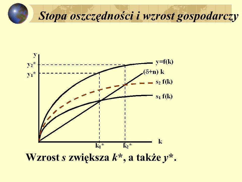 Stopa oszczędności i wzrost gospodarczy Wzrost s zwiększa k*, a także y*.