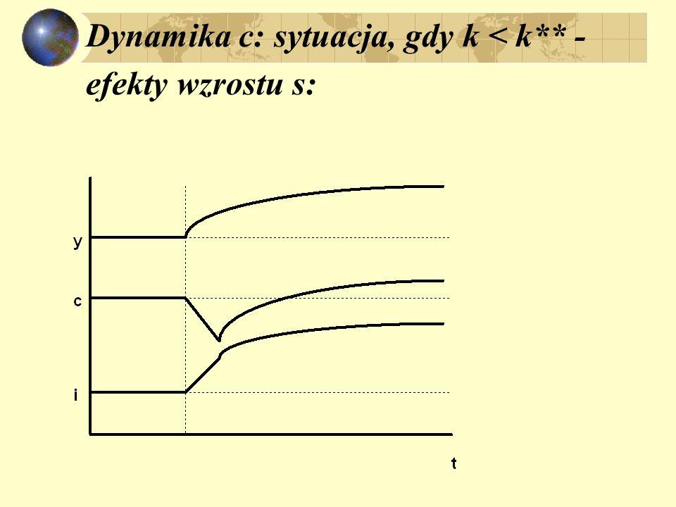 Dynamika c: sytuacja, gdy k < k** - efekty wzrostu s: