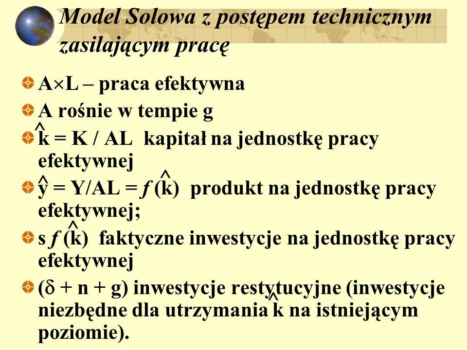 Model Solowa z postępem technicznym zasilającym pracę A L – praca efektywna A rośnie w tempie g k = K / AL kapitał na jednostkę pracy efektywnej y = Y