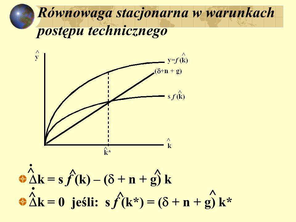 Równowaga stacjonarna w warunkach postępu technicznego k = s f (k) – ( + n + g) k k = 0 jeśli: s f (k*) = ( + n + g) k* ^ ^. ^ ^. ^ ^