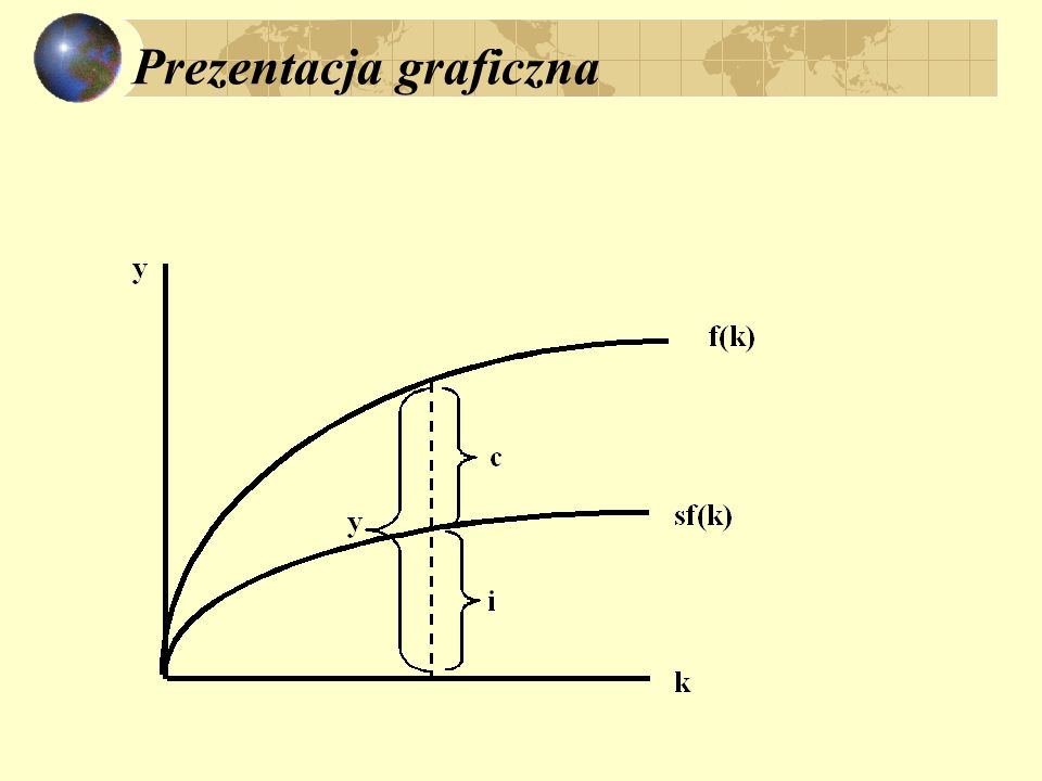 Równowaga stacjonarna w warunkach postępu technicznego k = s f (k) – ( + n + g) k k = 0 jeśli: s f (k*) = ( + n + g) k* ^ ^.