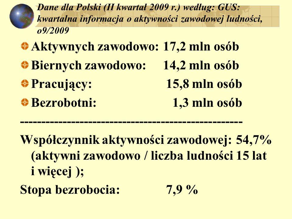 Dane dla Polski (II kwartał 2009 r.) według: GUS: kwartalna informacja o aktywności zawodowej ludności, o9/2009 Aktywnych zawodowo: 17,2 mln osób Bier