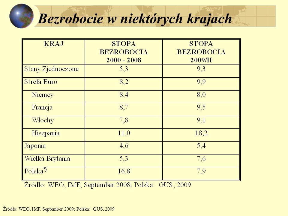 Bezrobocie w niektórych krajach Źródło: WEO, IMF, September 2009; Polska: GUS, 2009