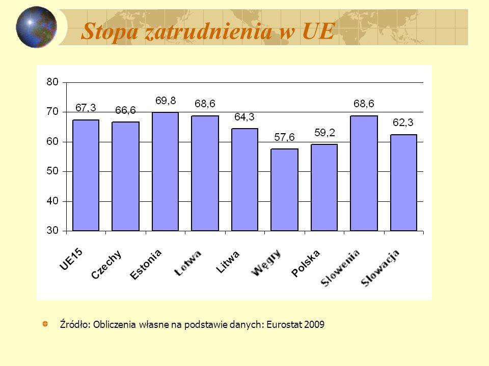 Stopa zatrudnienia w UE Źródło: Obliczenia własne na podstawie danych: Eurostat 2009