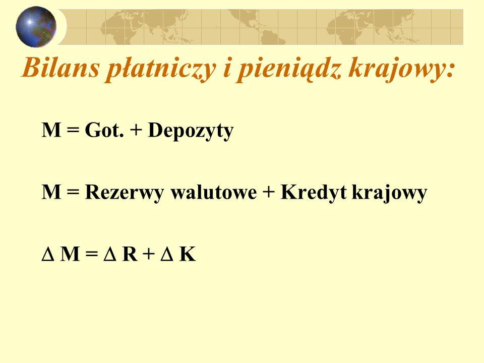 Bilans płatniczy i pieniądz krajowy: M = Got. + Depozyty M = Rezerwy walutowe + Kredyt krajowy M = R + K