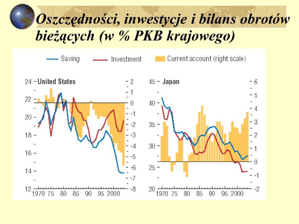 Oszczędności, inwestycje i bilans obrotów bieżących (w % PKB krajowego)