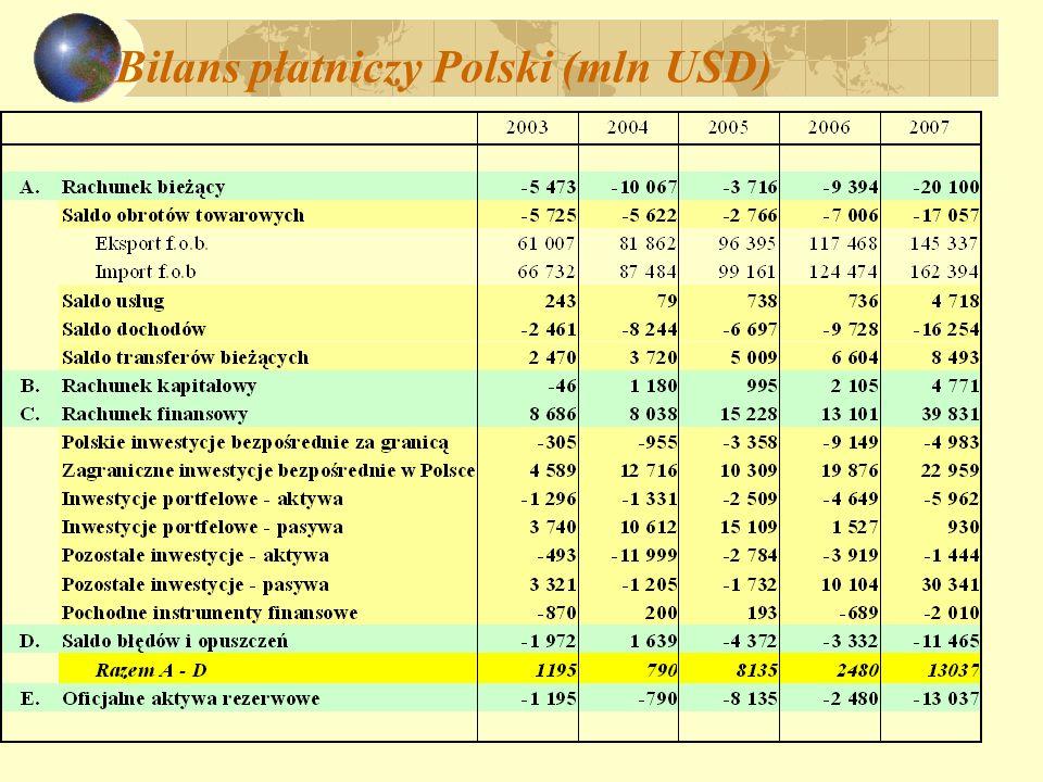 Bilans płatniczy Polski (mln USD)
