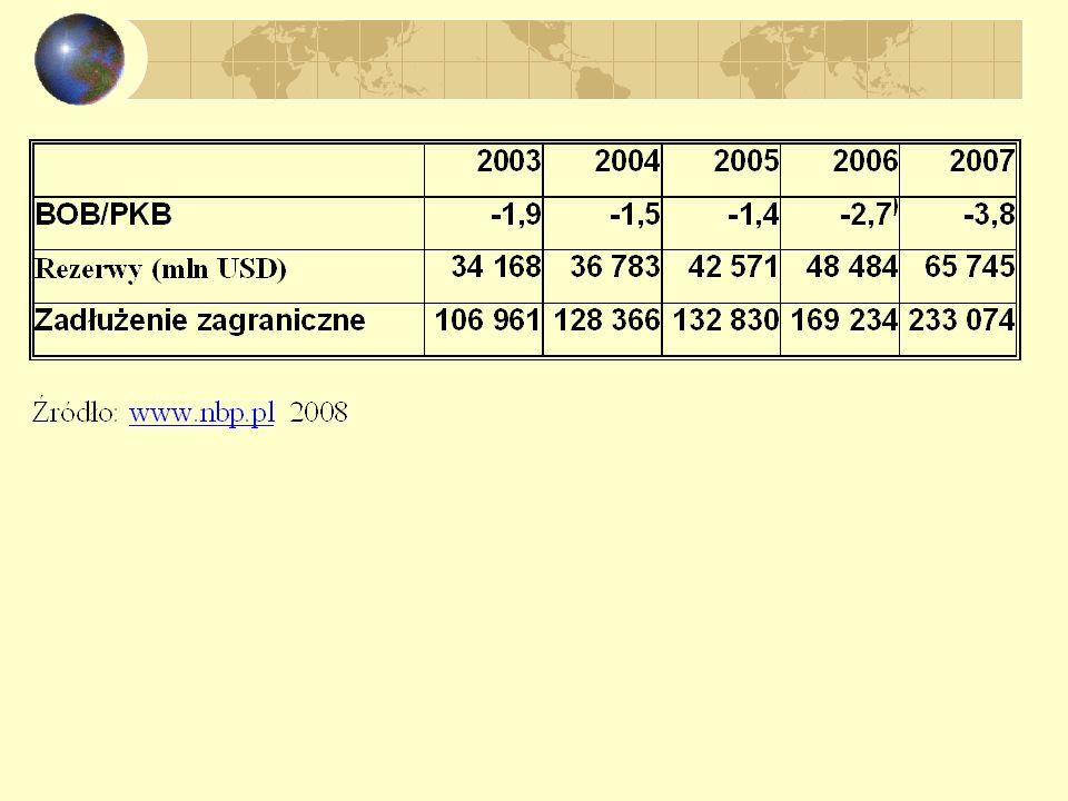 Kurs walutowy i równowaga płatnicza Ucieczka kapitału i kryzysy walutowe