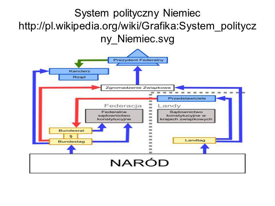 System polityczny Niemiec http://pl.wikipedia.org/wiki/Grafika:System_politycz ny_Niemiec.svg