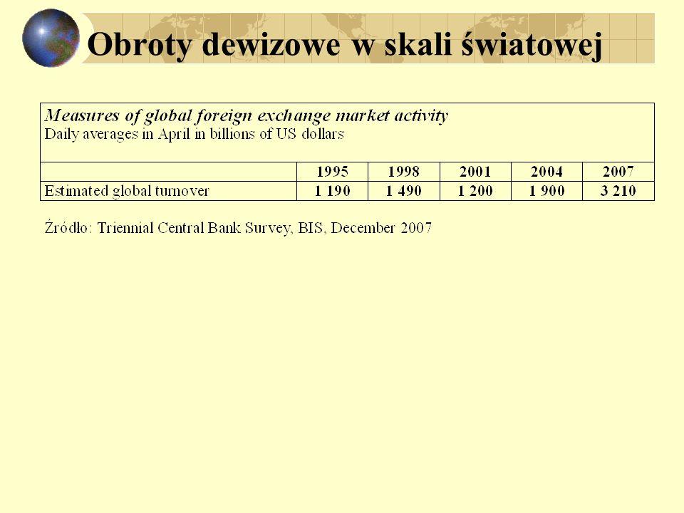 Pieniądz krajowy i rynek walutowy