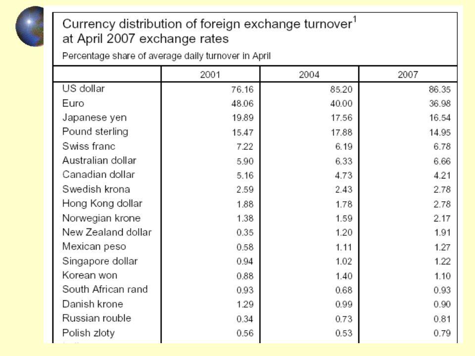 Pieniądz krajowy i rynek walutowy cd.