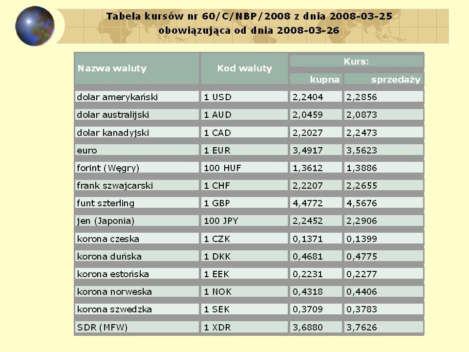 Stałe kursy walutowe i polityka pieniężna