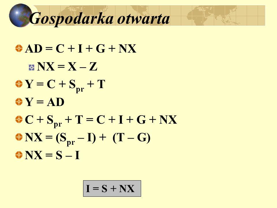 Gospodarka otwarta AD = C + I + G + NX NX = X – Z Y = C + S pr + T Y = AD C + S pr + T = C + I + G + NX NX = (S pr – I) + (T – G) NX = S – I I = S + N