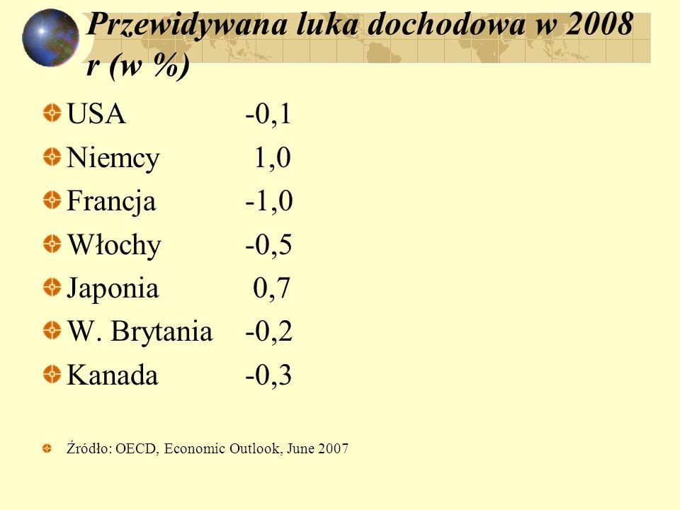 Przewidywana luka dochodowa w 2008 r (w %) USA-0,1 Niemcy 1,0 Francja-1,0 Włochy-0,5 Japonia 0,7 W. Brytania-0,2 Kanada-0,3 Źródło: OECD, Economic Out