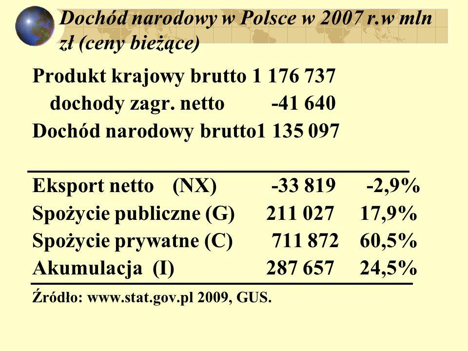 Dochód narodowy w Polsce w 2007 r.w mln zł (ceny bieżące) Produkt krajowy brutto 1 176 737 dochody zagr. netto -41 640 Dochód narodowy brutto1 135 097