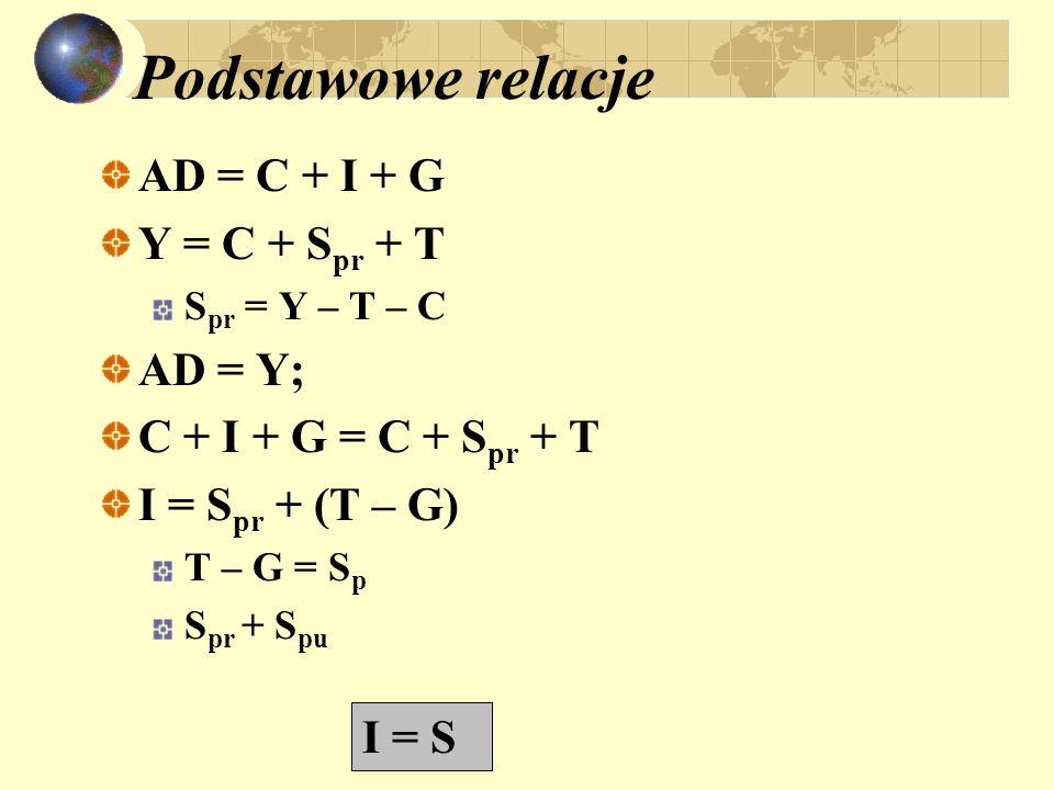 Podstawowe relacje AD = C + I + G Y = C + S pr + T S pr = Y – T – C AD = Y; C + I + G = C + S pr + T I = S pr + (T – G) T – G = S p S pr + S pu I = S