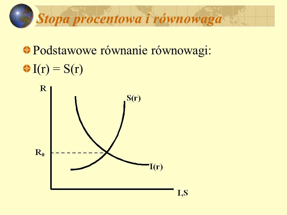 Stopa procentowa i równowaga Podstawowe równanie równowagi: I(r) = S(r)