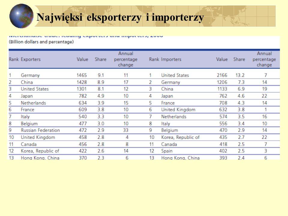 Najwięksi eksporterzy i importerzy