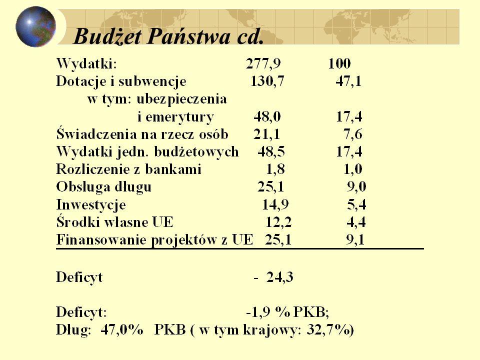 Budżet Państwa cd.