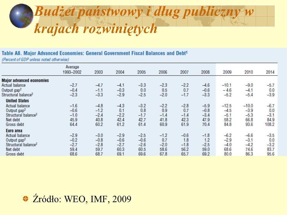 Budżet państwowy i dług publiczny w krajach rozwiniętych Źródło: WEO, IMF, 2009