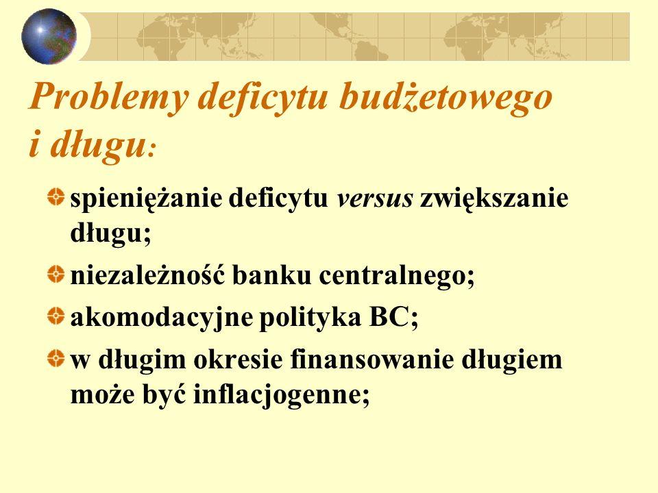 Problemy deficytu budżetowego i długu : spieniężanie deficytu versus zwiększanie długu; niezależność banku centralnego; akomodacyjne polityka BC; w dł