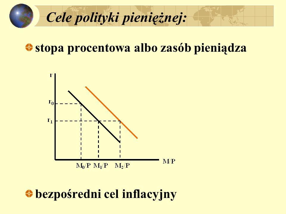 Cele polityki pieniężnej: stopa procentowa albo zasób pieniądza bezpośredni cel inflacyjny