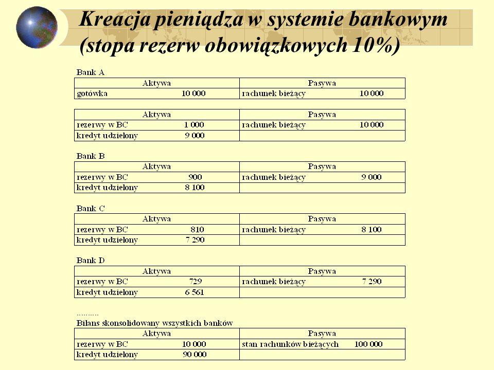 Kreacja pieniądza w systemie bankowym (stopa rezerw obowiązkowych 10%)