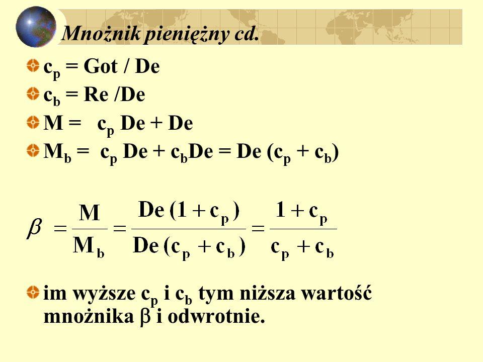 Mnożnik pieniężny cd. c p = Got / De c b = Re /De M = c p De + De M b = c p De + c b De = De (c p + c b ) im wyższe c p i c b tym niższa wartość mnożn