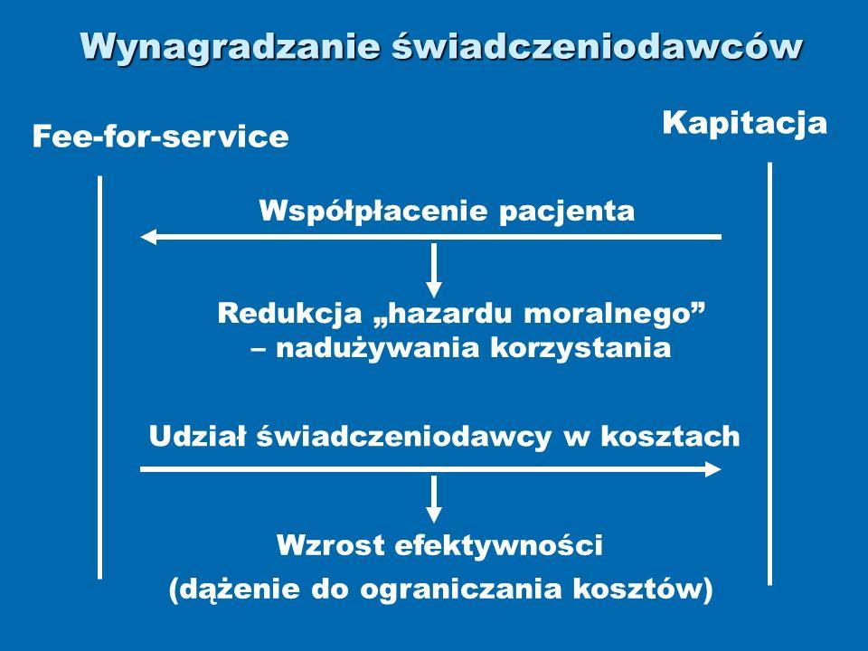 Wynagradzanie świadczeniodawców Fee-for-service Kapitacja Współpłacenie pacjenta Redukcja hazardu moralnego – nadużywania korzystania Udział świadczeniodawcy w kosztach Wzrost efektywności (dążenie do ograniczania kosztów)