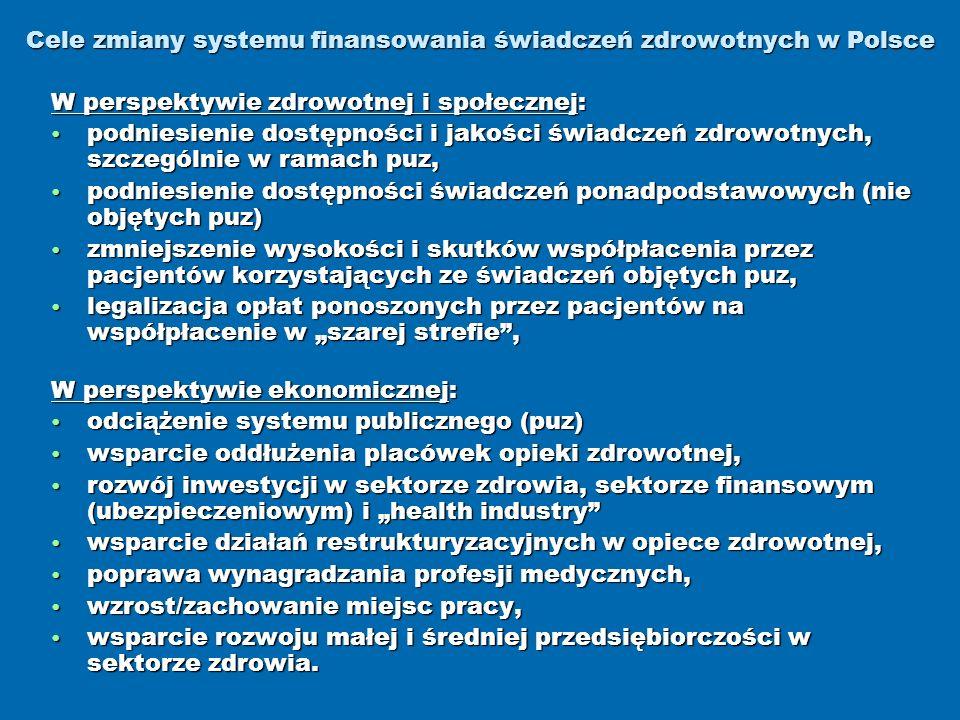 Cele zmiany systemu finansowania świadczeń zdrowotnych w Polsce W perspektywie zdrowotnej i społecznej: podniesienie dostępności i jakości świadczeń zdrowotnych, szczególnie w ramach puz, podniesienie dostępności i jakości świadczeń zdrowotnych, szczególnie w ramach puz, podniesienie dostępności świadczeń ponadpodstawowych (nie objętych puz) podniesienie dostępności świadczeń ponadpodstawowych (nie objętych puz) zmniejszenie wysokości i skutków współpłacenia przez pacjentów korzystających ze świadczeń objętych puz, zmniejszenie wysokości i skutków współpłacenia przez pacjentów korzystających ze świadczeń objętych puz, legalizacja opłat ponoszonych przez pacjentów na współpłacenie w szarej strefie, legalizacja opłat ponoszonych przez pacjentów na współpłacenie w szarej strefie, W perspektywie ekonomicznej: odciążenie systemu publicznego (puz) odciążenie systemu publicznego (puz) wsparcie oddłużenia placówek opieki zdrowotnej, wsparcie oddłużenia placówek opieki zdrowotnej, rozwój inwestycji w sektorze zdrowia, sektorze finansowym (ubezpieczeniowym) i health industry rozwój inwestycji w sektorze zdrowia, sektorze finansowym (ubezpieczeniowym) i health industry wsparcie działań restrukturyzacyjnych w opiece zdrowotnej, wsparcie działań restrukturyzacyjnych w opiece zdrowotnej, poprawa wynagradzania profesji medycznych, poprawa wynagradzania profesji medycznych, wzrost/zachowanie miejsc pracy, wzrost/zachowanie miejsc pracy, wsparcie rozwoju małej i średniej przedsiębiorczości w sektorze zdrowia.
